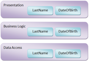 Separate tiers with duplicated domain knowledge